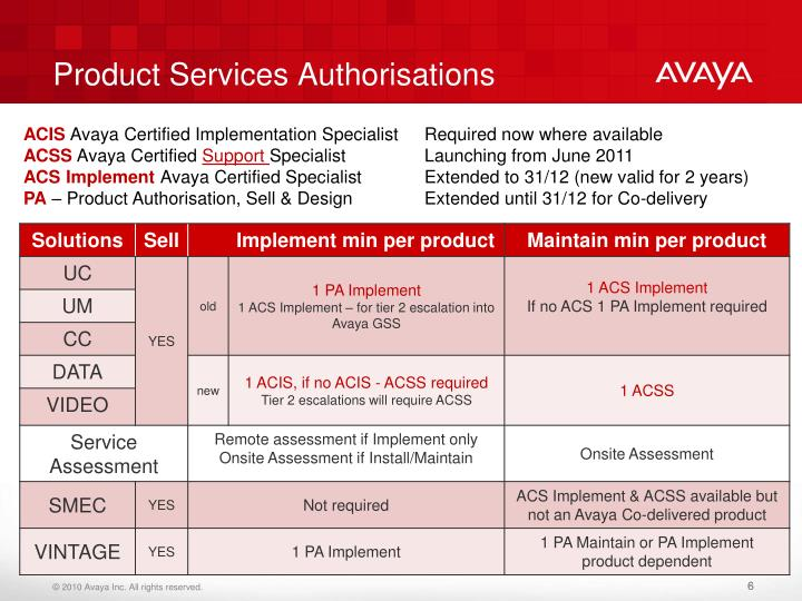 Product Services Authorisations