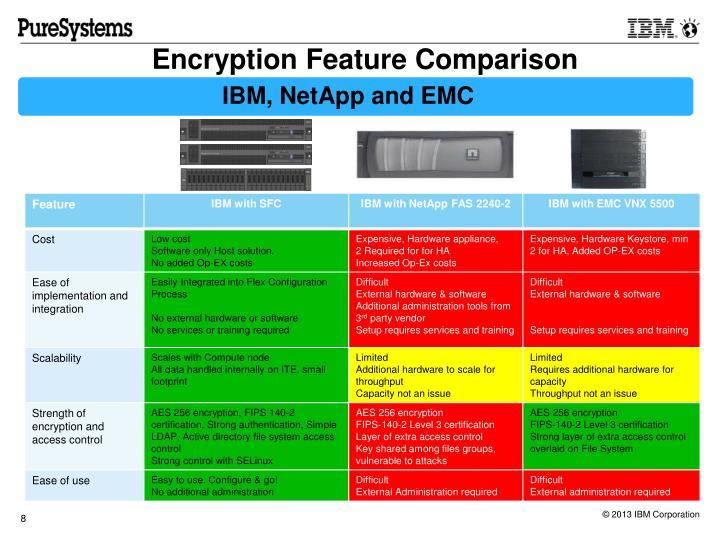 Encryption Feature Comparison