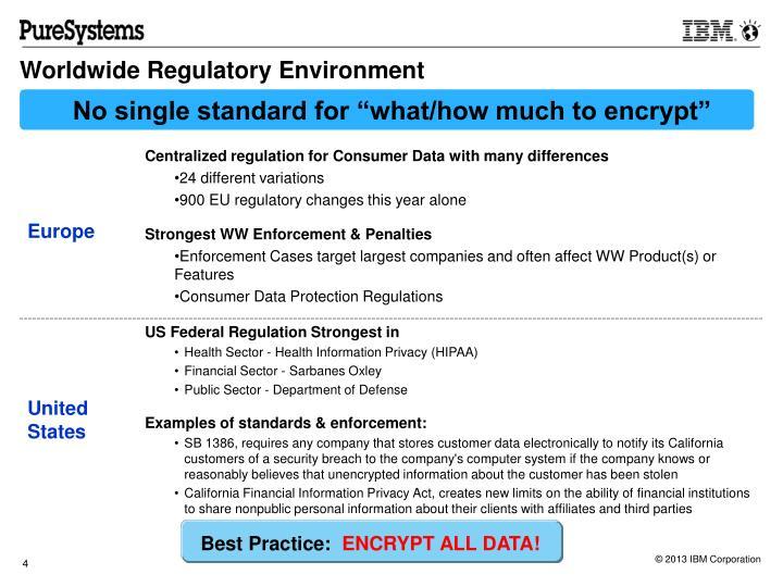 Worldwide Regulatory Environment