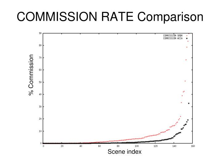 COMMISSION RATE Comparison