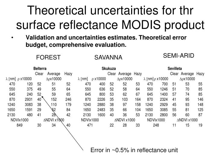 Theoretical uncertainties for