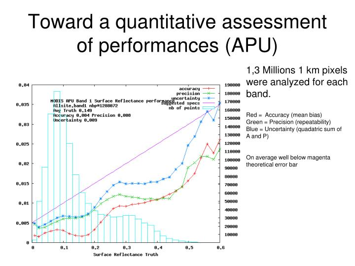 Toward a quantitative assessment of performances (APU)