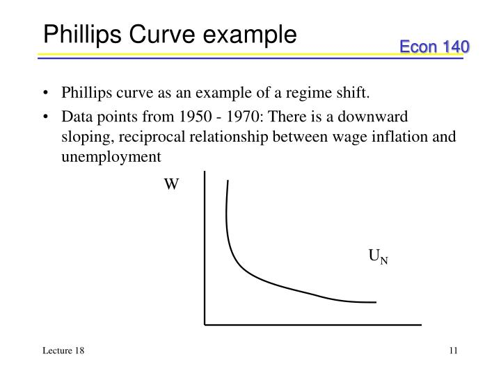 Phillips Curve example