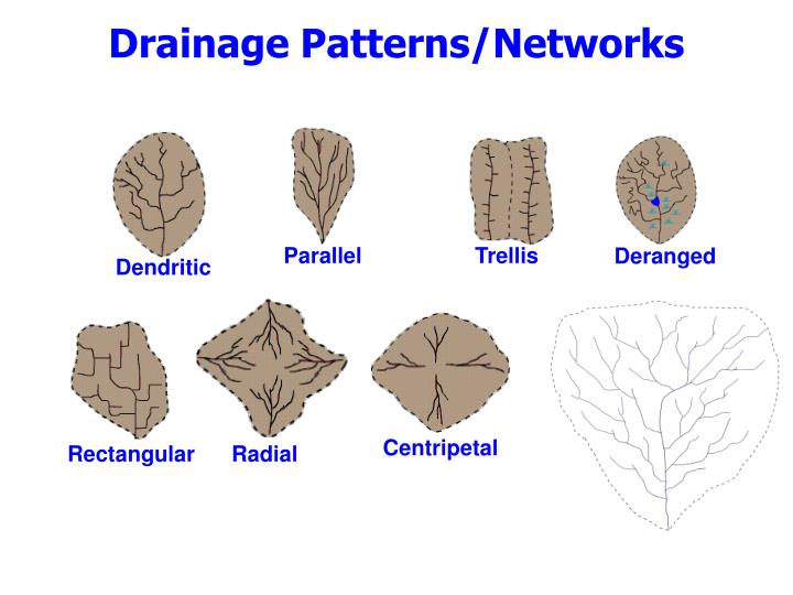 Drainage Patterns/Networks