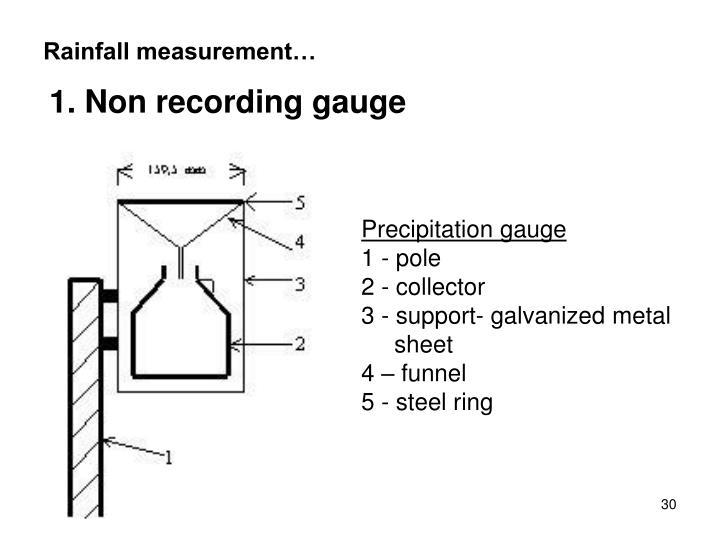 Rainfall measurement…
