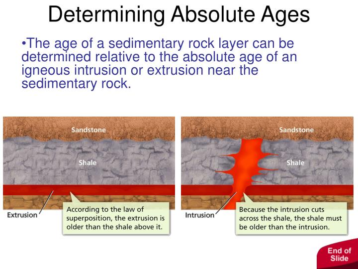can geologists use radioactive dating to find the absolute ages of the extrusion or the intrusion