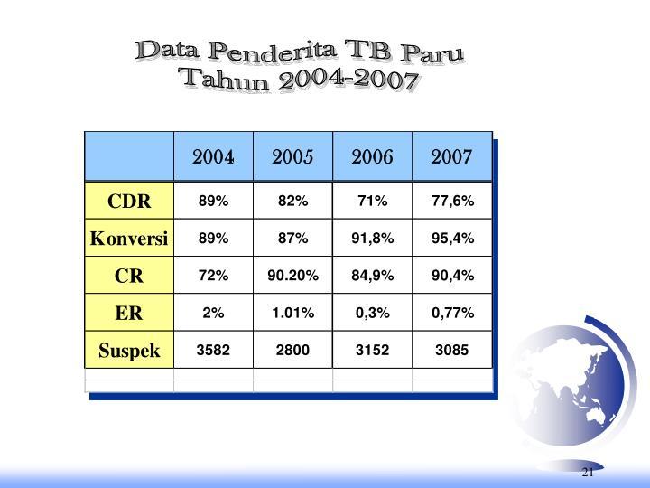 Data Penderita TB Paru