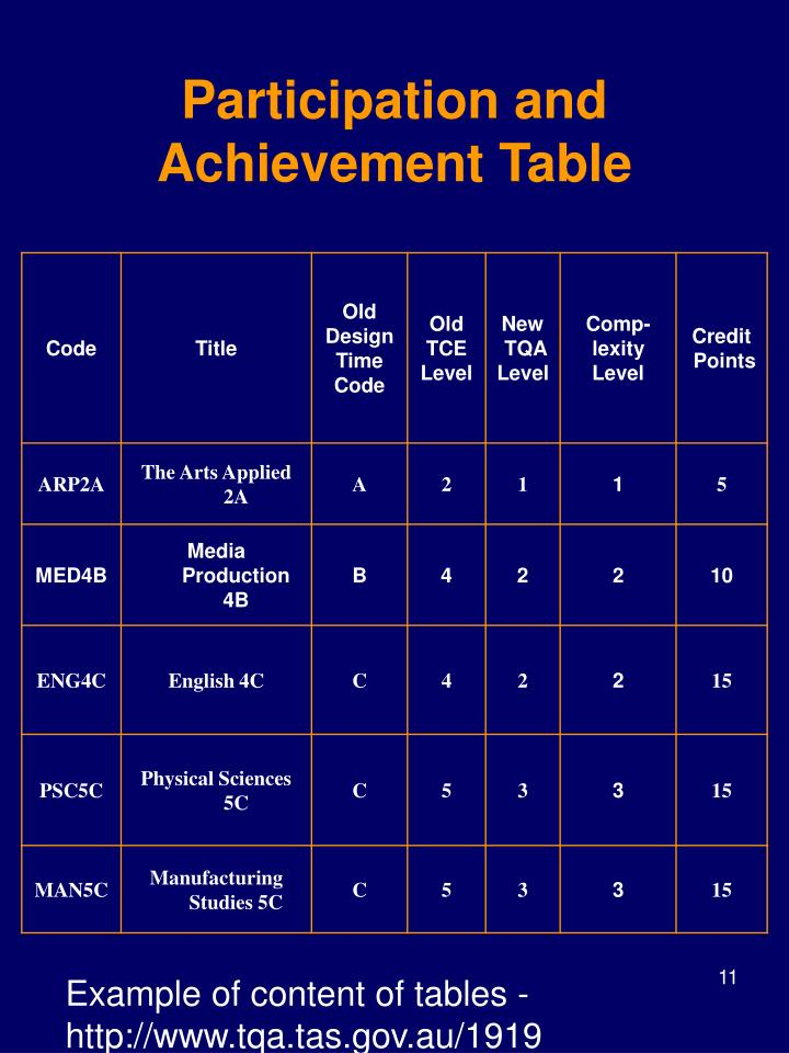 Participation and Achievement
