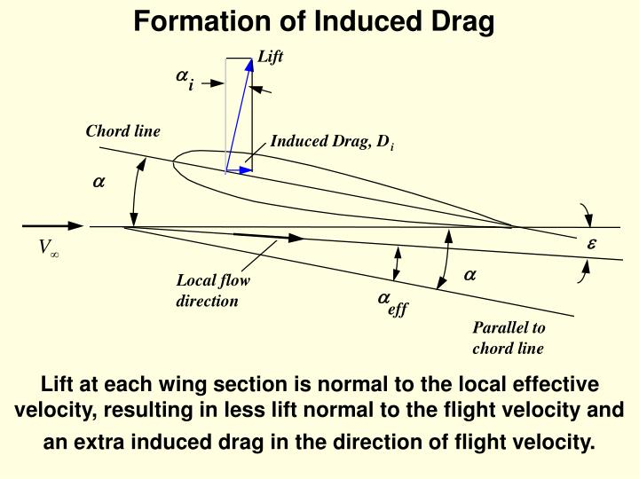 Formation of Induced Drag