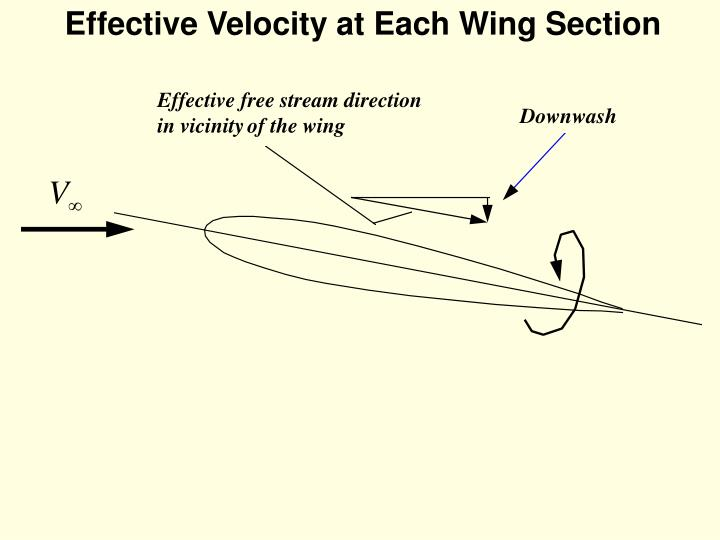 Effective Velocity at Each Wing Section