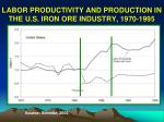 labor productivity and production in the u s iron ore industry 1970 1995