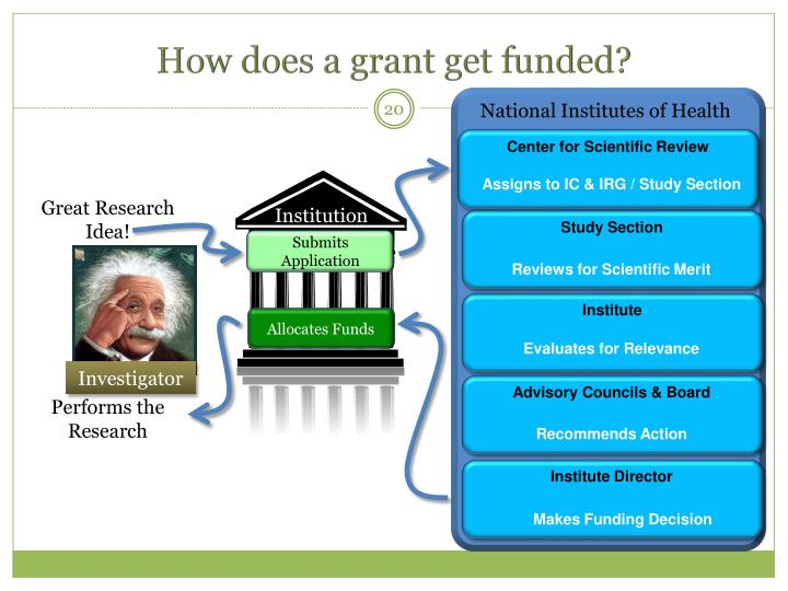 How does a grant get funded?