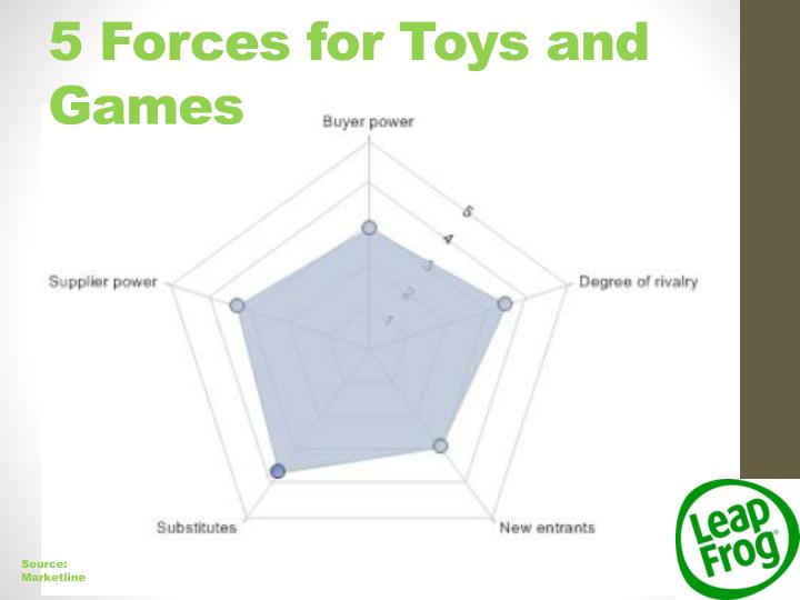 5 Forces for Toys and Games