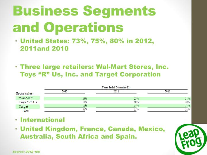 Business Segments and Operations