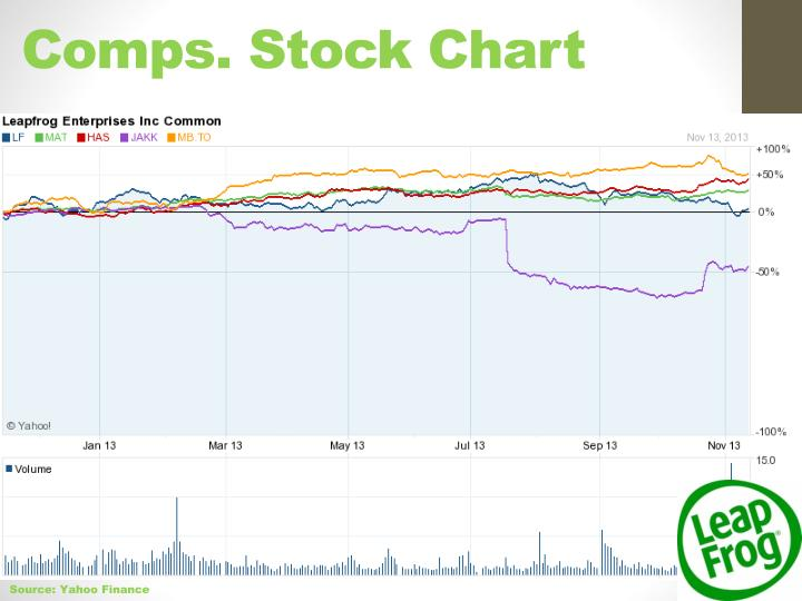 Comps. Stock Chart