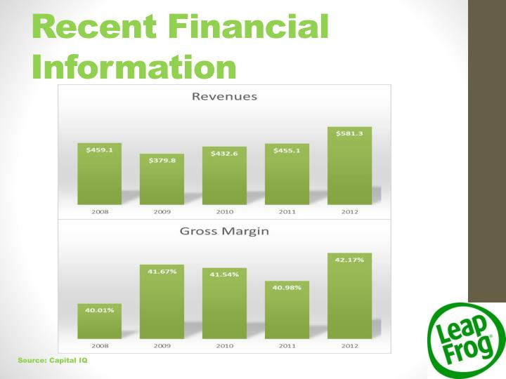 Recent Financial Information