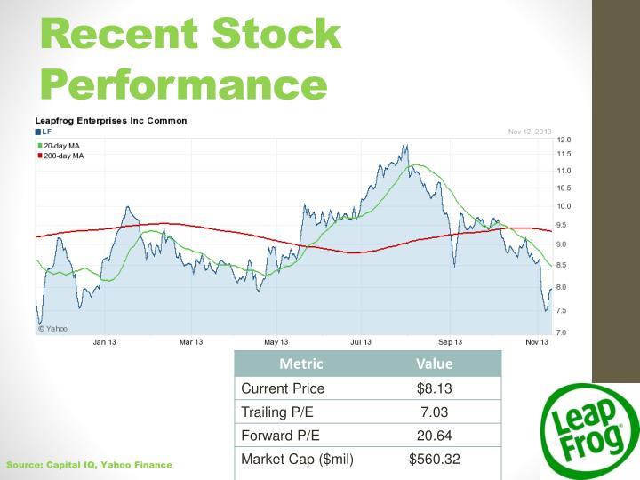 Recent Stock Performance