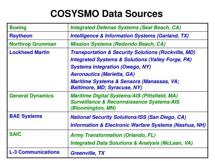 COSYSMO Data Sources
