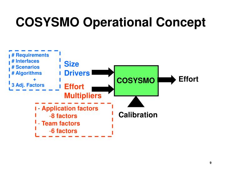 COSYSMO Operational Concept