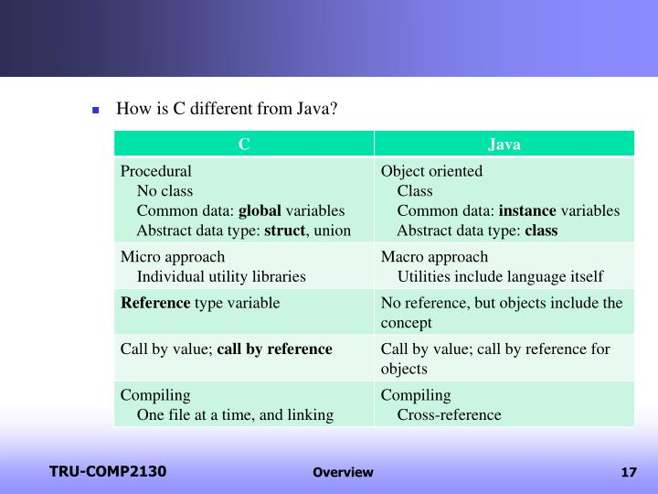 How is C different from Java?