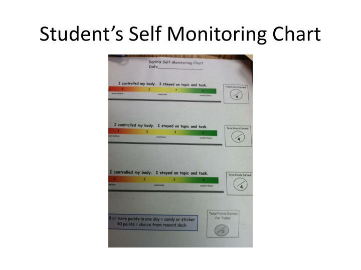 Student's Self Monitoring Chart