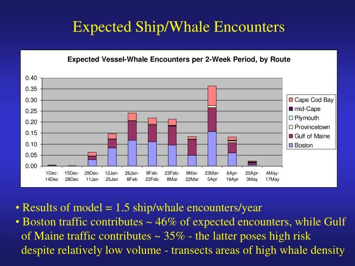 Expected Ship/Whale Encounters