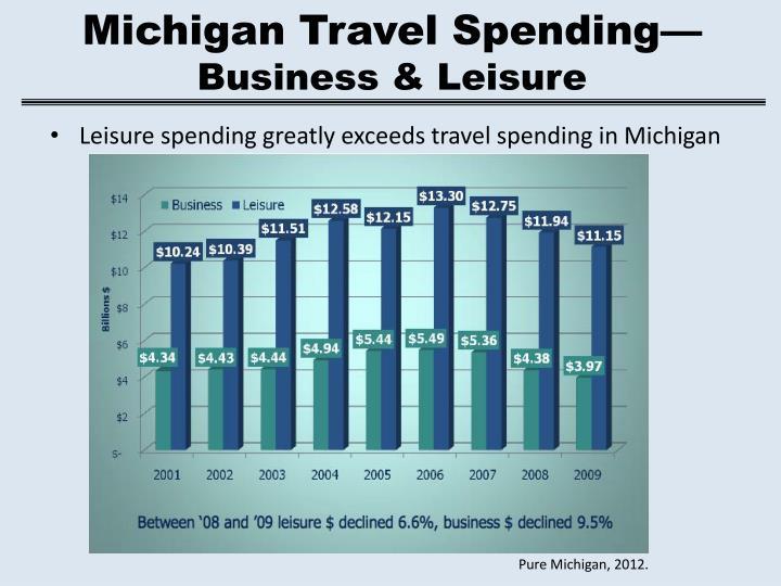 Michigan Travel Spending—