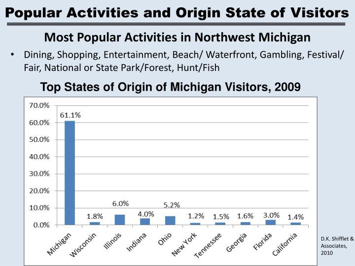 Popular Activities and Origin State of Visitors