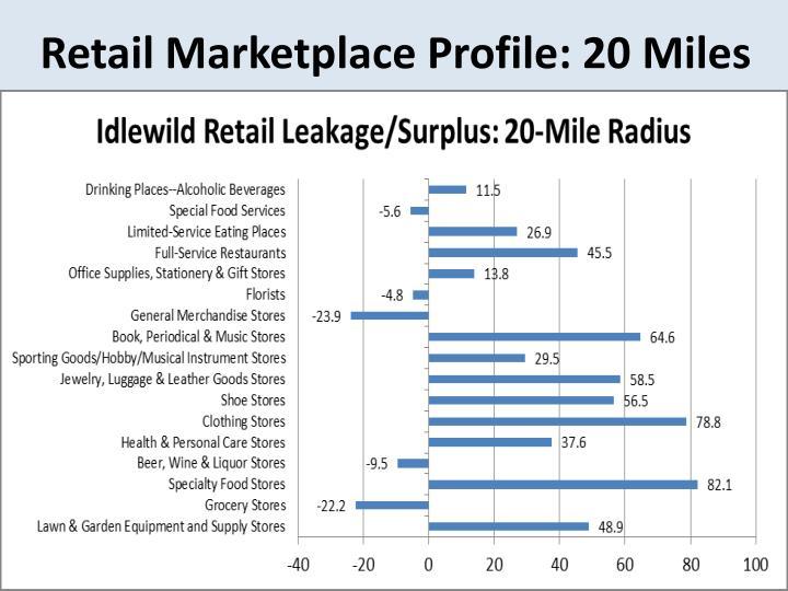 Retail Marketplace Profile: 20 Miles