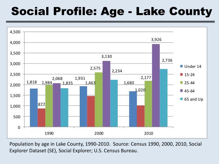 Social Profile: Age - Lake County
