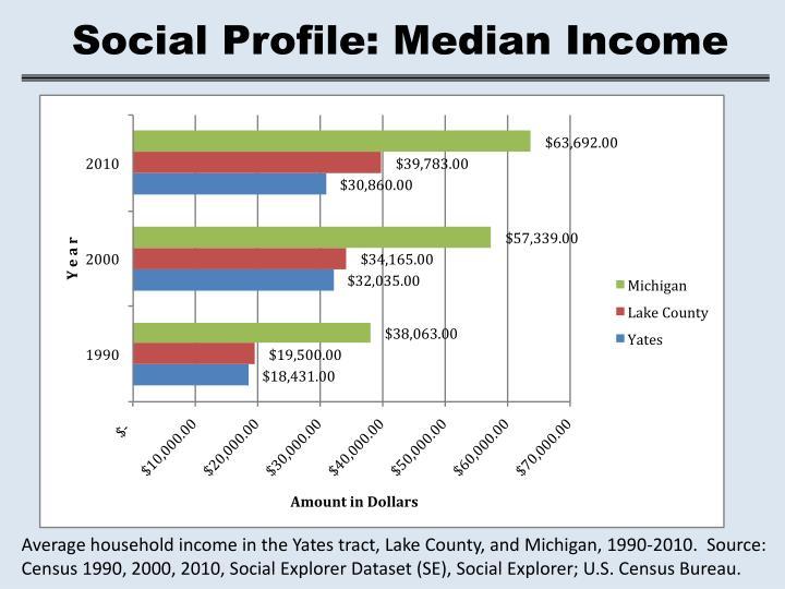 Social Profile: Median Income