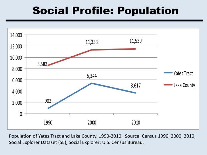 Social Profile: Population
