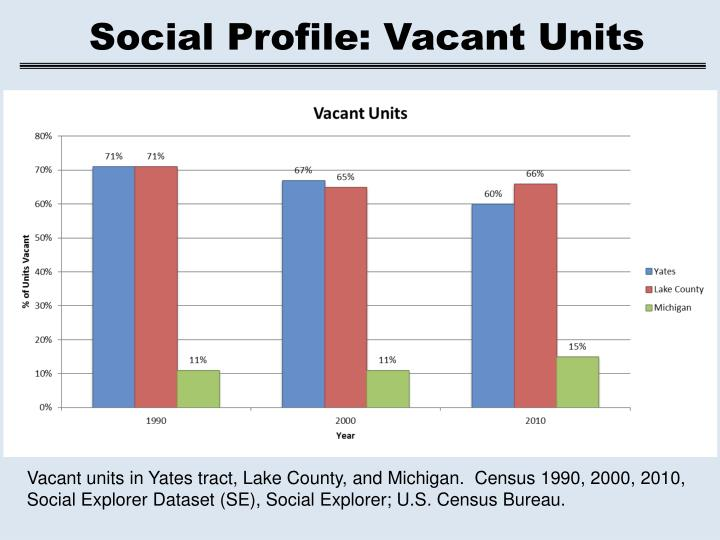 Social Profile: Vacant Units