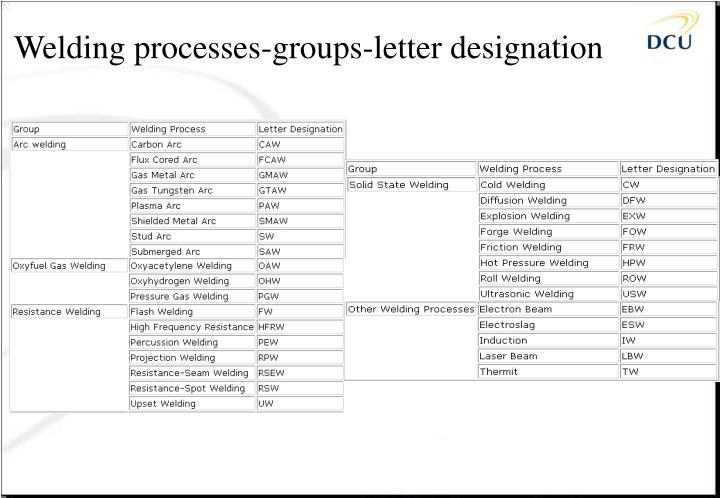 Welding processes-groups-letter designation