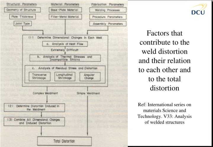 Factors that contribute to the weld distortion and their relation to each other and to the total distortion