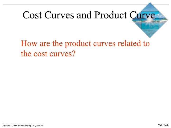 Cost Curves and Product Curve