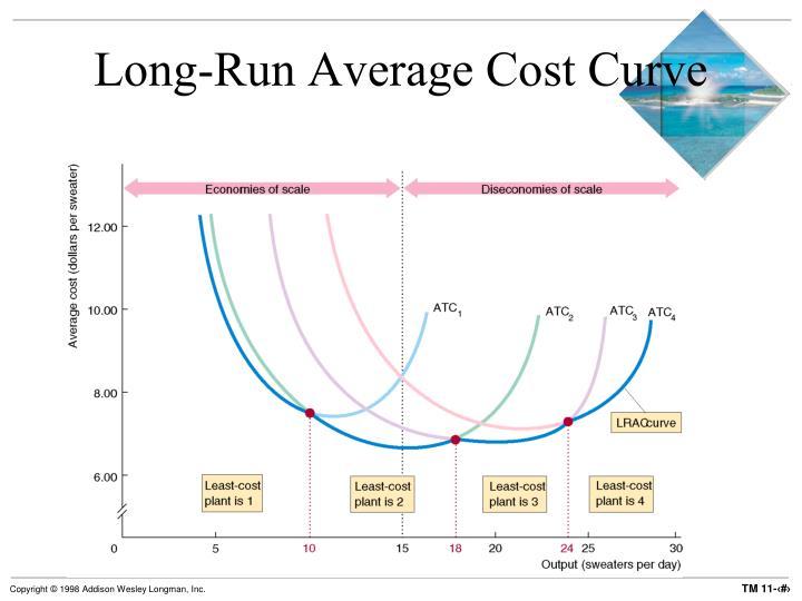 Long-Run Average Cost Curve