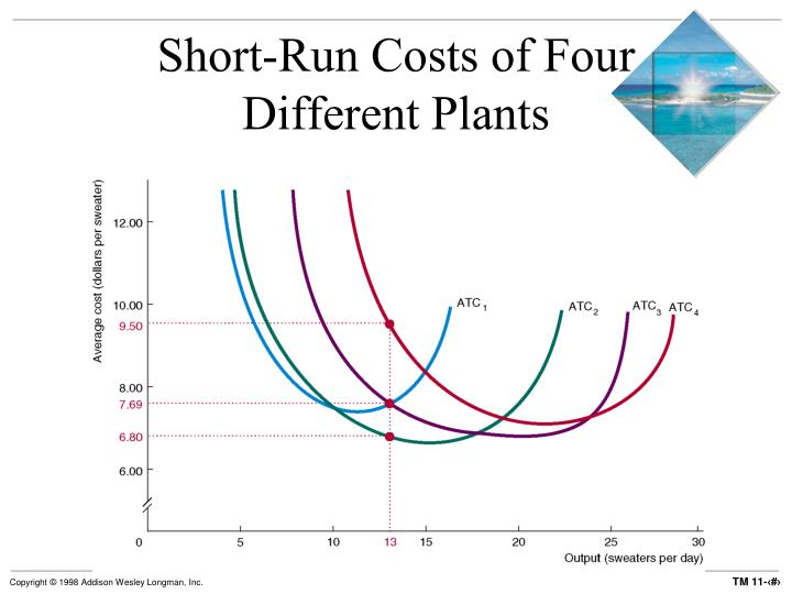 Short-Run Costs of Four Different Plants