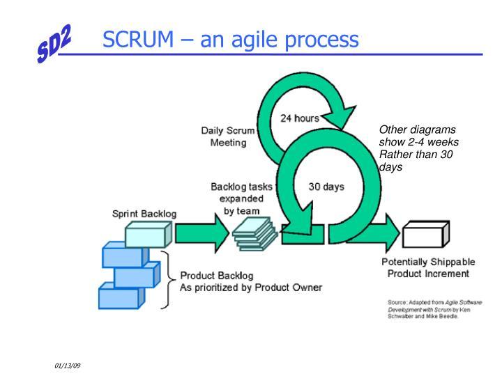 SCRUM – an agile process