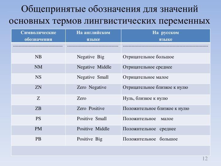 Общепринятые обозначения для значений основных термов лингвистических переменных