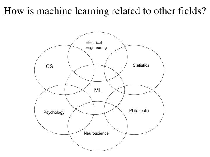 How is machine learning related to other fields?