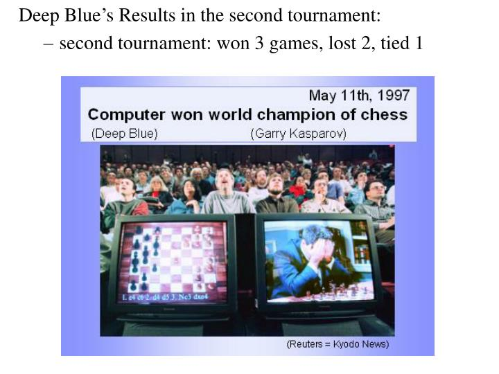 Deep Blue's Results in the second tournament: