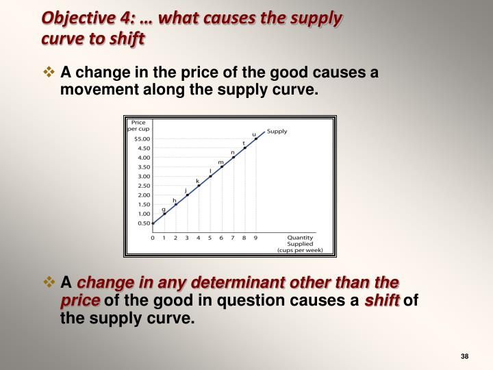 Objective 4: … what causes the supply