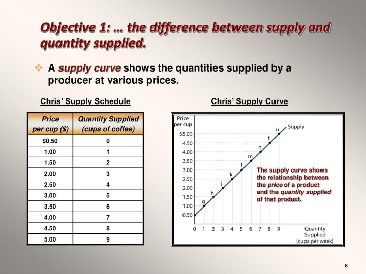 Objective 1: … the difference between supply and quantity supplied.