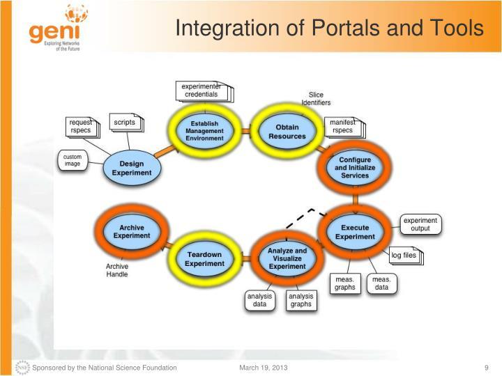 Integration of Portals and Tools