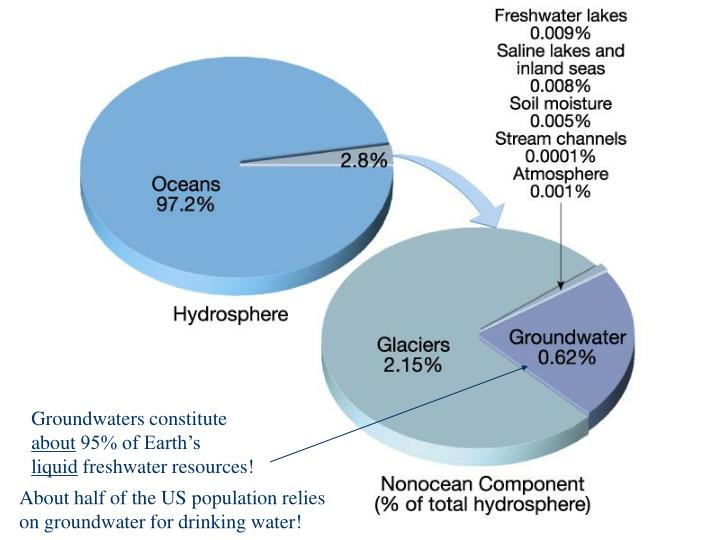 Groundwaters constitute