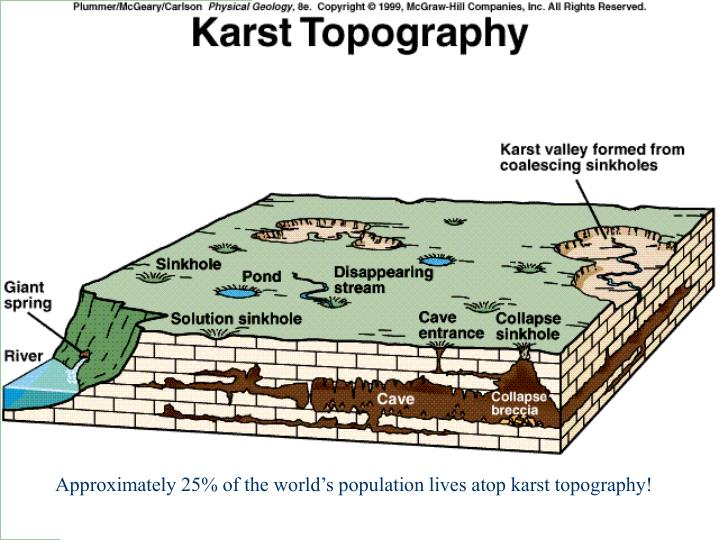 Approximately 25% of the world's population lives atop karst topography!