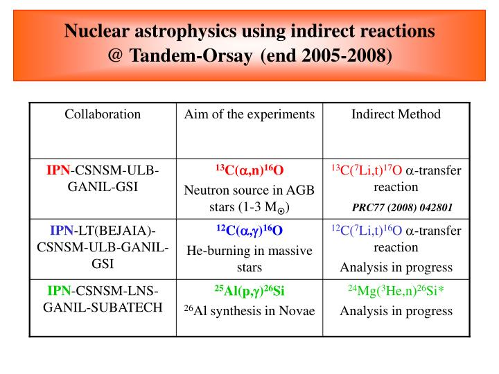 Nuclear astrophysics using indirect reactions @ tandem orsay end 2005 2008