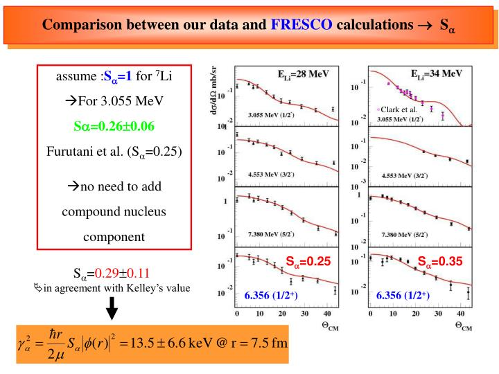 Comparison between our data and