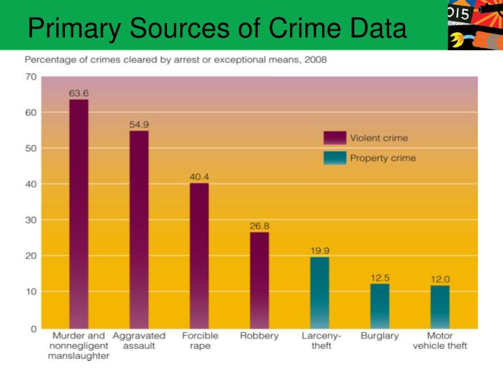 nature and extent of violent crime The science of gun violence and gun control in the us  2013 — meredith wadman and nature news blog  how they affect crime rates is hotly debated.